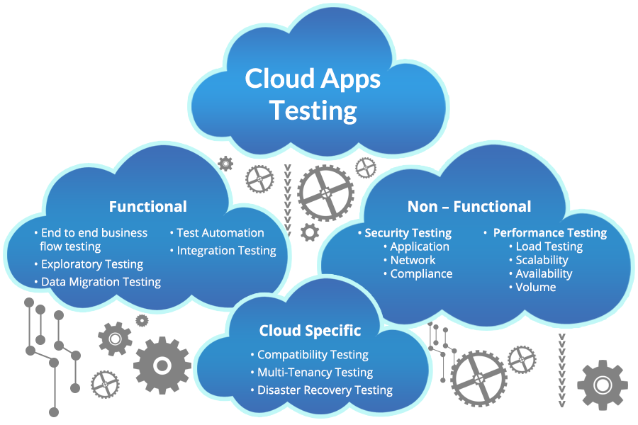 cloud-testing-with-points